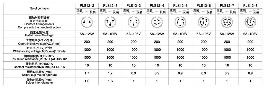 PLS12系列2T-8T圆形连接器技术参数