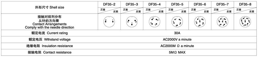 DF35系列2T-8T电子连接器技术参数