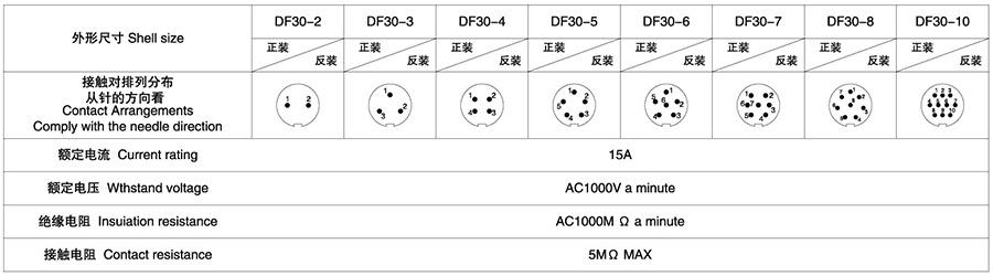 DF30系列2T-10T电子连接器技术参数