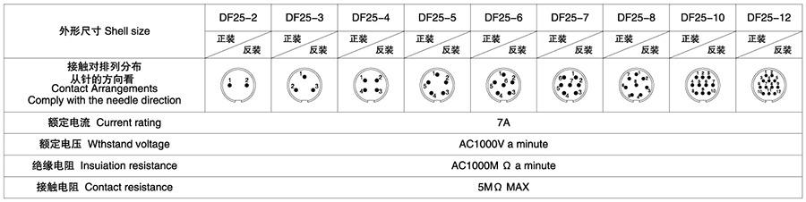DF25系列2T-12T软管式防水型电子连接器技术参数