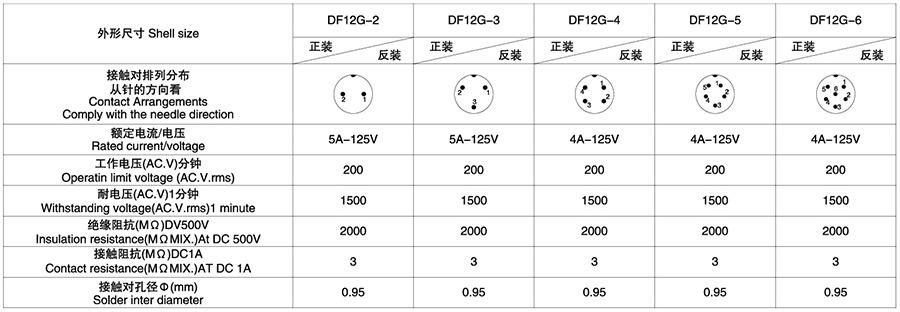 DF12G系列(内芯工程塑料)2T-6T电子连接器技术参数