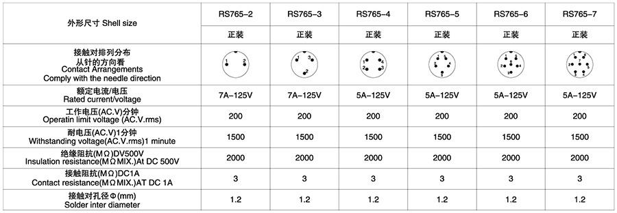 RS765-12系列(内芯小胶木方螺口式)2T-7T圆形连接器技术参数