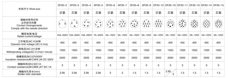 电子连接器DF20系列2T-15T防水型技术参数