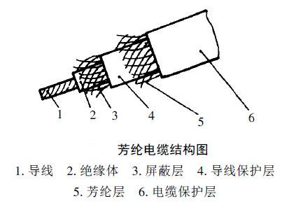 芳纶电缆连接器介绍1