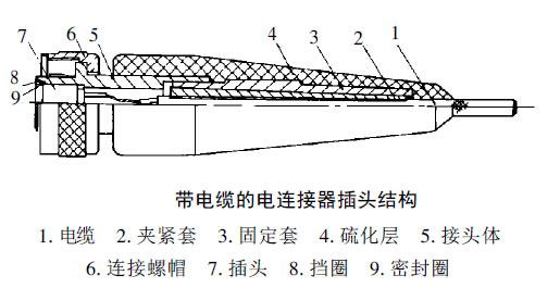 芳纶电缆连接器介绍2