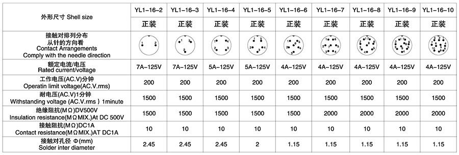 YL1-16系列2T-10T彩排四芯圆形电缆连接器技术参数