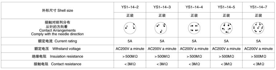 YS1-14系列2T-7T带防尘盖斜扣式圆形电缆连接器技术参数