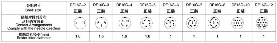 DF16G系列(防水插头)2T-12T电子连接器技术参数