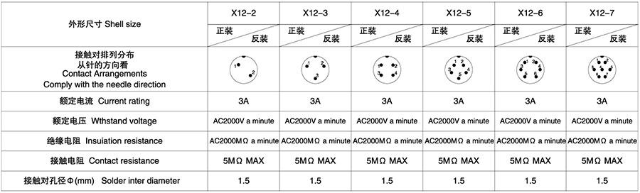 X12系列2T-7T(方/圆/螺口式)航空插头插座技术参数