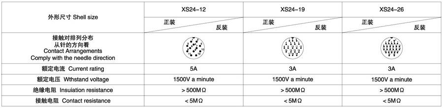 XS24系列12T/19T/26T(屏蔽/非屏蔽)航空插头插座技术参数