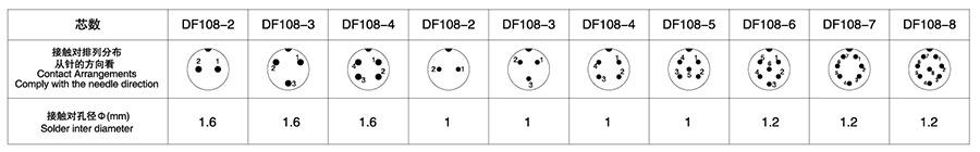 DF108系列2T-8T电子连接器技术参数